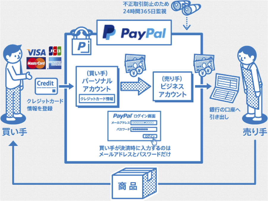 paypal決済サービス