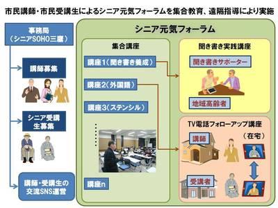 2013WAM事業構成図