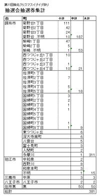 【ディスクロージャー】第11回柴北クリスマスイブ☆イブ祭り