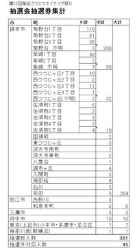 第12回柴北クリスマスイブ☆イブ祭り抽選会ディスクロージャ