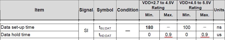 I2C液晶データシート