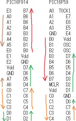 PIC16F914・PIC16F59 ピン配置比較