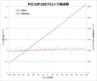 PIC10F200 OSCCAL調整用コード