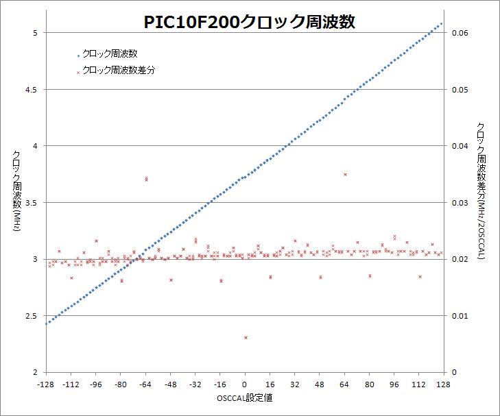 PIC10F200 OSCCAL設定値と周波数