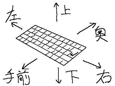 キーボード座標系