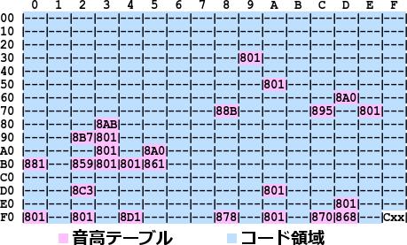 音高テーブルとコード領域
